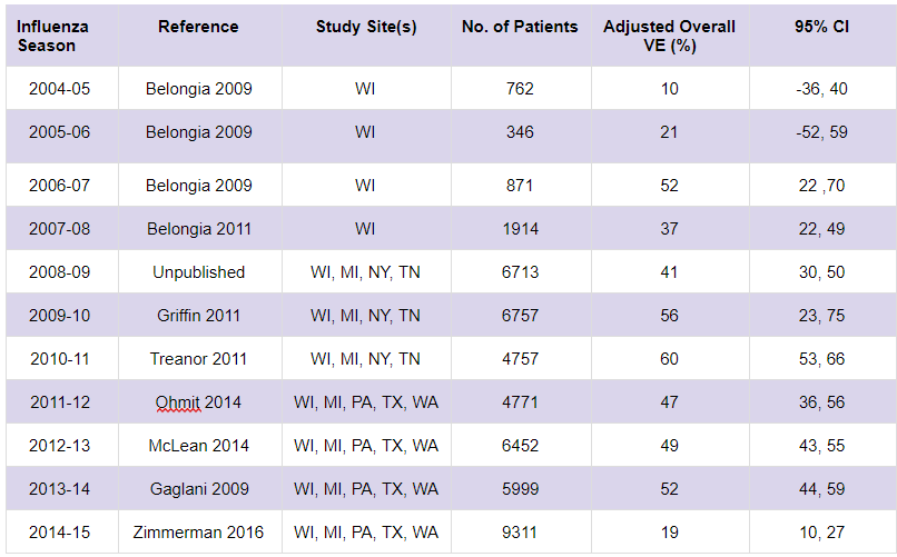 Table 1: Statistics for influenza VE (vaccine effectiveness) by year, with a 95% CI (Confidence Interval). Source: http://www.cdc.gov/flu/pdf/professionals/vaccination/vaccine-effectiveness-table-2016.pdf