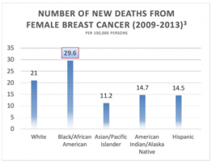 Number of New Deaths From Female Breast Cancer (2009-2013)